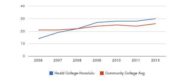 Heald College-Honolulu student staff&nbsp(2006-2013)
