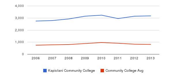 Kapiolani Community College Full-Time Students&nbsp(2006-2013)