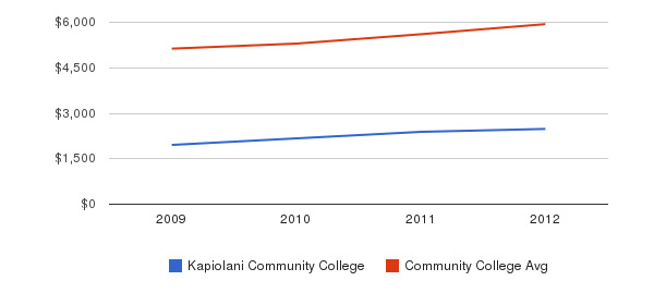 Kapiolani Community College In-State Tuition Fees&nbsp(2009-2012)