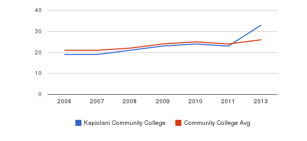 Kapiolani Community College student staff&nbsp(2006-2013)