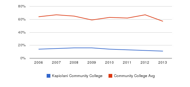 Kapiolani Community College White&nbsp(2006-2013)