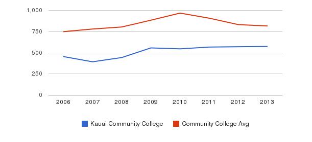 Kauai Community College Full-Time Students&nbsp(2006-2013)