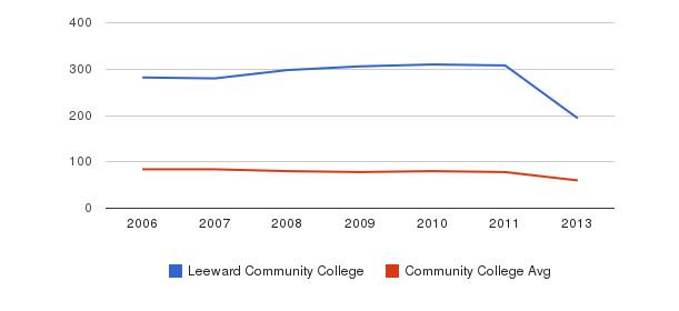 Leeward Community College Total Faculty&nbsp(2006-2013)