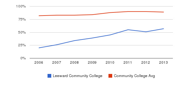 Leeward Community College % Students Receiving Some Financial Aid&nbsp(2006-2013)