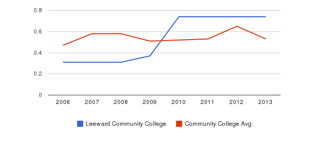 Leeward Community College Diversity Score&nbsp(2006-2013)