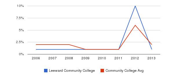 Leeward Community College non_resident&nbsp(2006-2013)