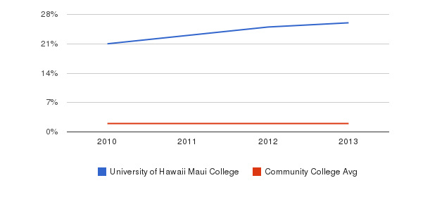 University of Hawaii Maui College More&nbsp(2010-2013)
