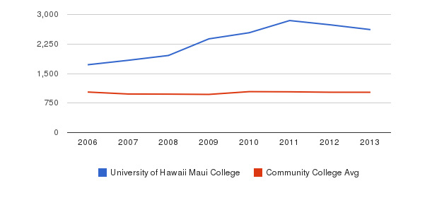 University of Hawaii Maui College Part-Time Students&nbsp(2006-2013)