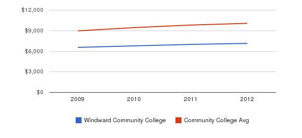 Windward Community College Out-State Tuition Fees&nbsp(2009-2012)