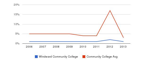 Windward Community College Unknown&nbsp(2006-2013)