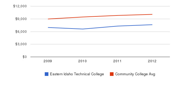 Eastern Idaho Technical College Out-State Tuition Fees&nbsp(2009-2012)
