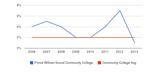Prince William Sound Community College Asian&nbsp(2006-2013)
