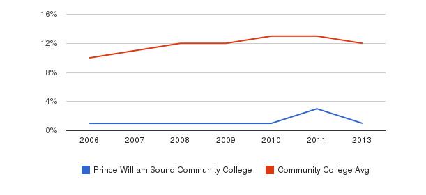 Prince William Sound Community College Black&nbsp(2006-2013)