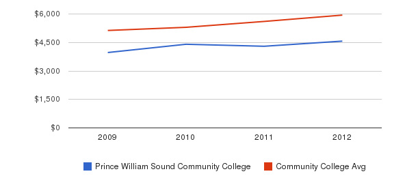 Prince William Sound Community College In-State Tuition Fees&nbsp(2009-2012)