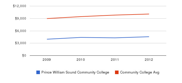Prince William Sound Community College Out-State Tuition Fees&nbsp(2009-2012)