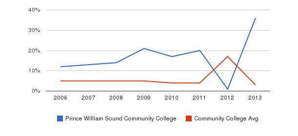 Prince William Sound Community College Unknown&nbsp(2006-2013)
