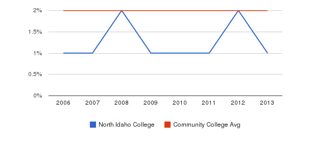 North Idaho College Asian&nbsp(2006-2013)