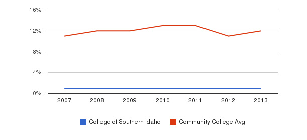 College of Southern Idaho Black&nbsp(2007-2013)