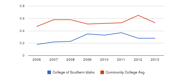College of Southern Idaho Diversity Score&nbsp(2006-2013)