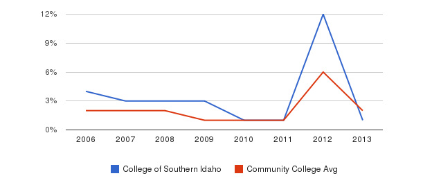 College of Southern Idaho non_resident&nbsp(2006-2013)