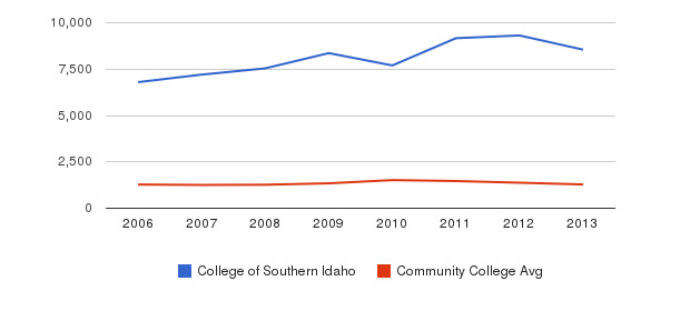 College of Southern Idaho Total Enrollment&nbsp(2006-2013)