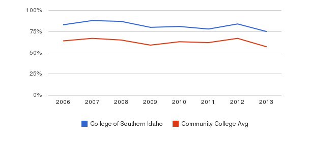 College of Southern Idaho White&nbsp(2006-2013)