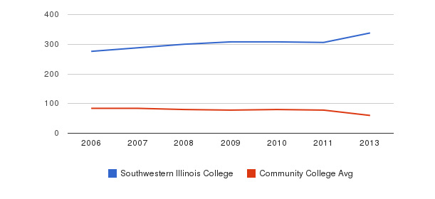 Southwestern Illinois College Total Faculty&nbsp(2006-2013)
