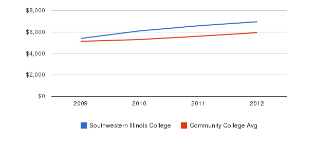 Southwestern Illinois College In-State Tuition Fees&nbsp(2009-2012)