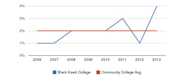 Black Hawk College Asian&nbsp(2006-2013)