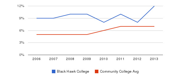 Black Hawk College Hispanic&nbsp(2006-2013)