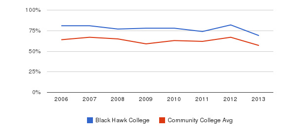 Black Hawk College White&nbsp(2006-2013)