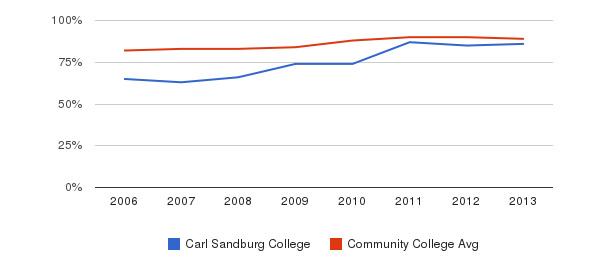 Carl Sandburg College % Students Receiving Some Financial Aid&nbsp(2006-2013)
