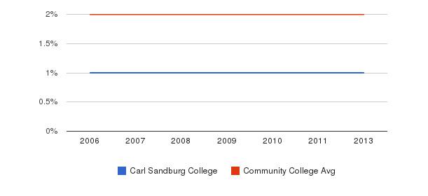 Carl Sandburg College Asian&nbsp(2006-2013)