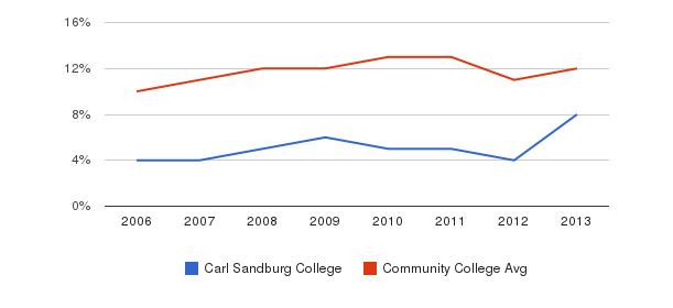 Carl Sandburg College Black&nbsp(2006-2013)