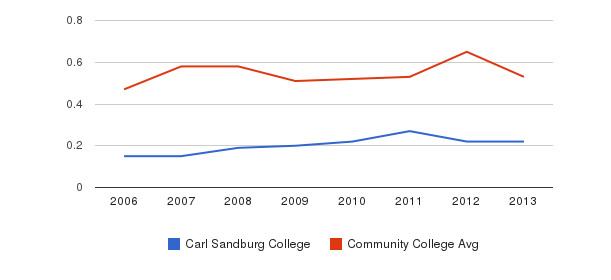 Carl Sandburg College Diversity Score&nbsp(2006-2013)