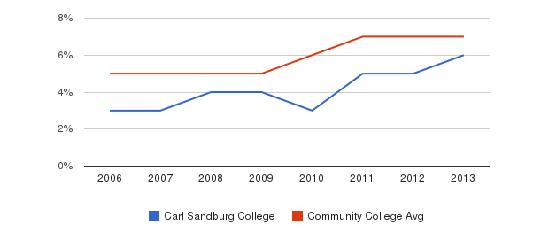 Carl Sandburg College Hispanic&nbsp(2006-2013)