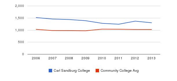 Carl Sandburg College Part-Time Students&nbsp(2006-2013)