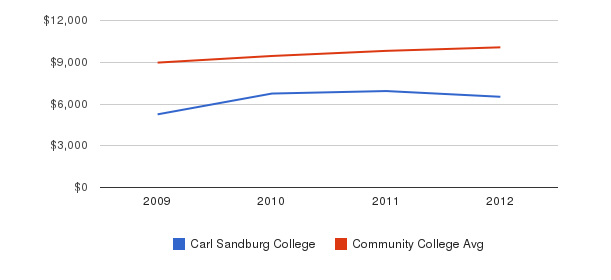 Carl Sandburg College Out-State Tuition Fees&nbsp(2009-2012)