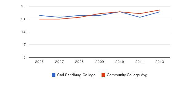 Carl Sandburg College student staff&nbsp(2006-2013)