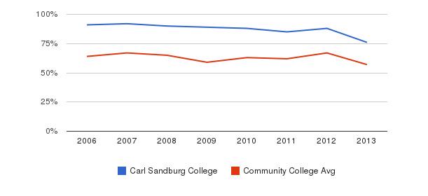 Carl Sandburg College White&nbsp(2006-2013)