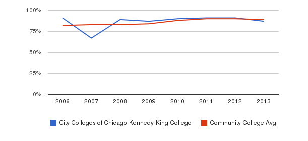 City Colleges of Chicago-Kennedy-King College % Students Receiving Some Financial Aid&nbsp(2006-2013)
