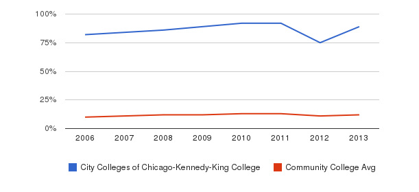 City Colleges of Chicago-Kennedy-King College Black&nbsp(2006-2013)