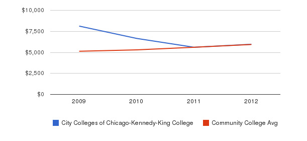 City Colleges of Chicago-Kennedy-King College In-State Tuition Fees&nbsp(2009-2012)