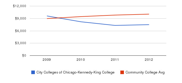 City Colleges of Chicago-Kennedy-King College Out-State Tuition Fees&nbsp(2009-2012)