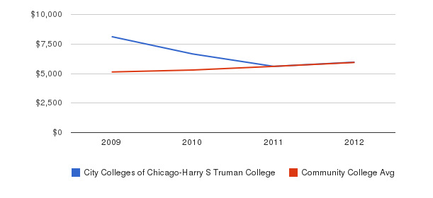 City Colleges of Chicago-Harry S Truman College In-State Tuition Fees&nbsp(2009-2012)