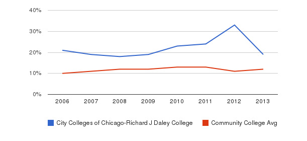 City Colleges of Chicago-Richard J Daley College Black&nbsp(2006-2013)
