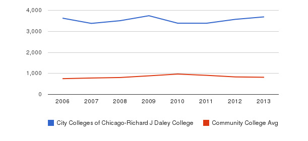City Colleges of Chicago-Richard J Daley College Full-Time Students&nbsp(2006-2013)