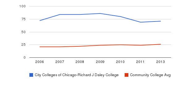 City Colleges of Chicago-Richard J Daley College student staff&nbsp(2006-2013)