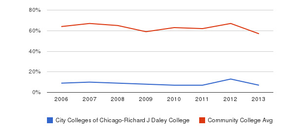 City Colleges of Chicago-Richard J Daley College White&nbsp(2006-2013)