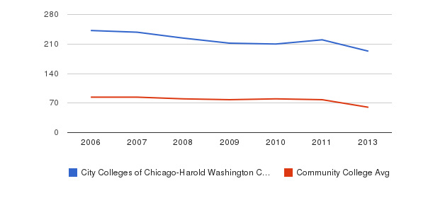 City Colleges of Chicago-Harold Washington College Total Faculty&nbsp(2006-2013)